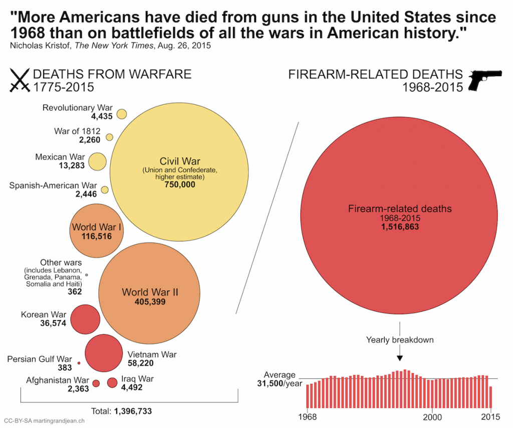 Visualization comparing number of war deaths to desks by gunshot